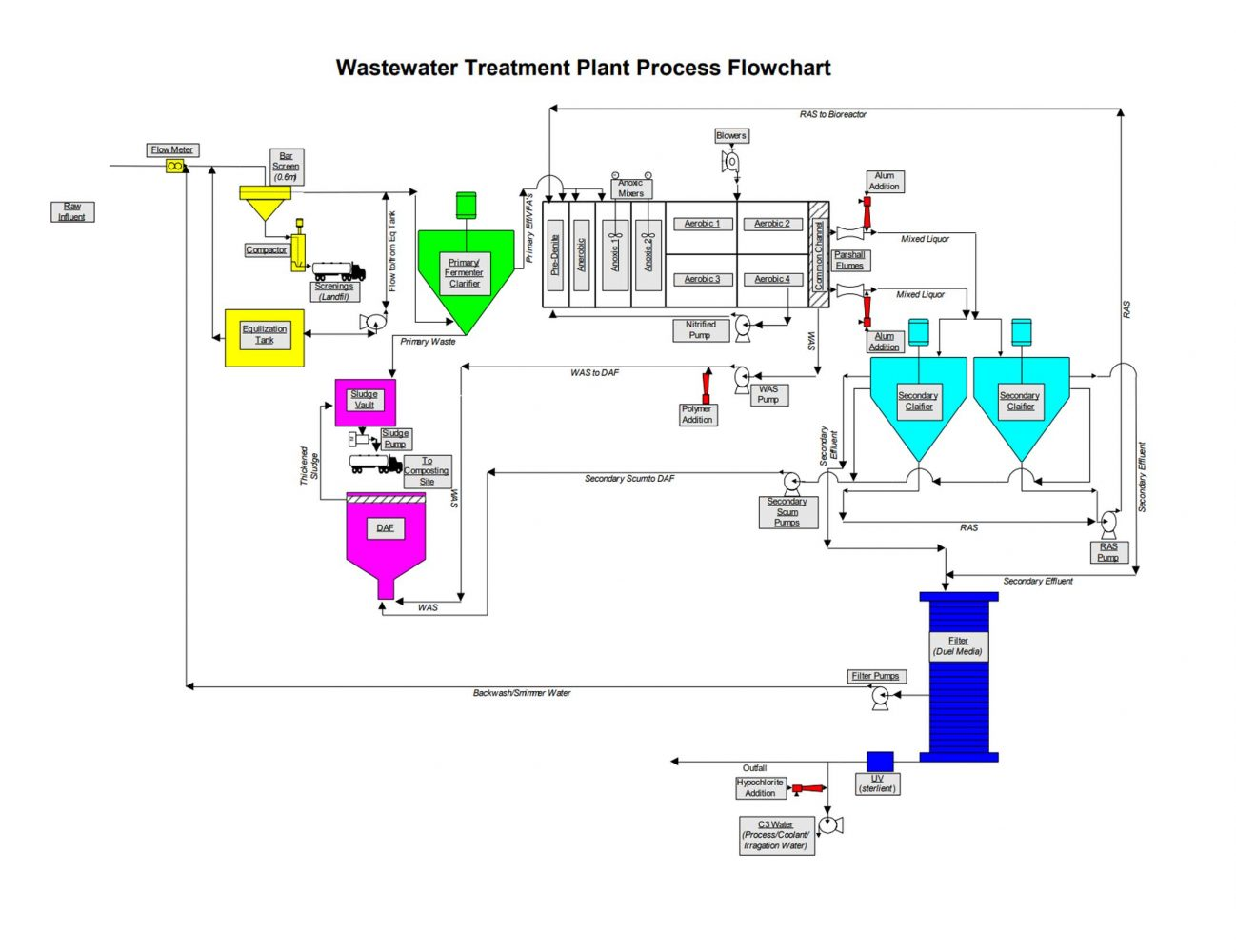 Wastewater Treatment Plant Process Flow Chart